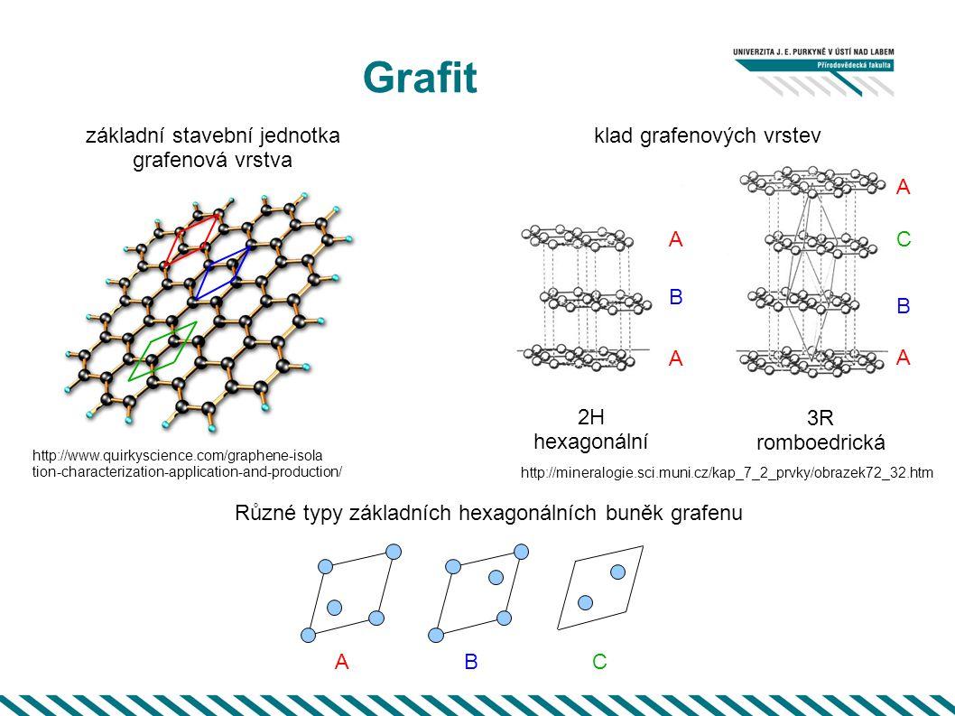 Grafit základní stavební jednotka grafenová vrstva