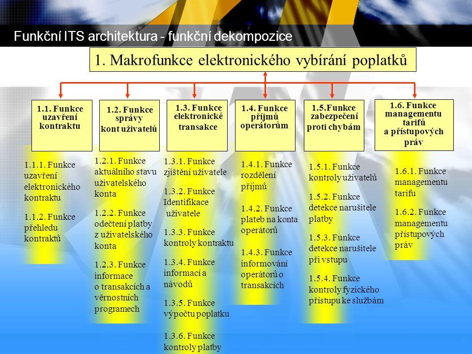 Funkční ITS architektura - funkční dekompozice