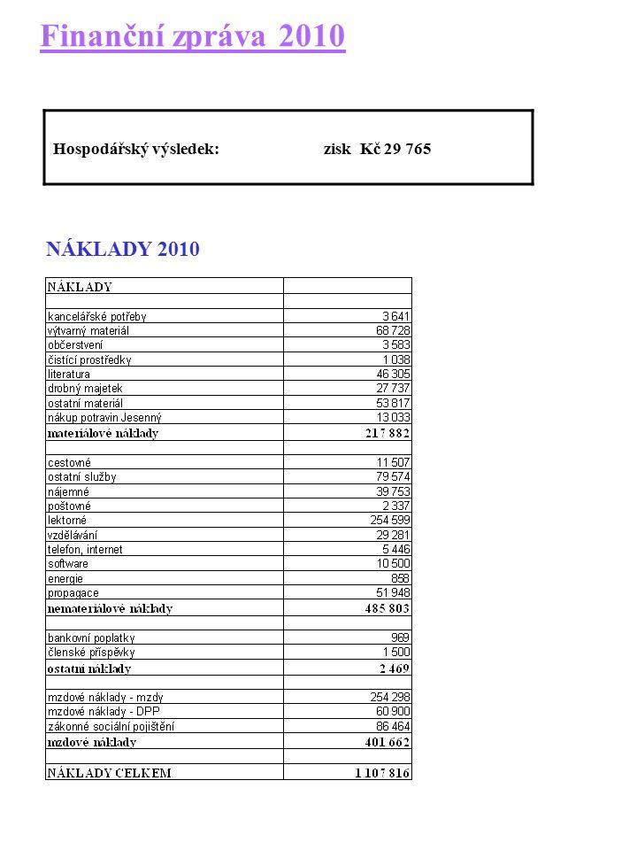 Finanční zpráva 2010 Hospodářský výsledek: zisk Kč 29 765 NÁKLADY 2010
