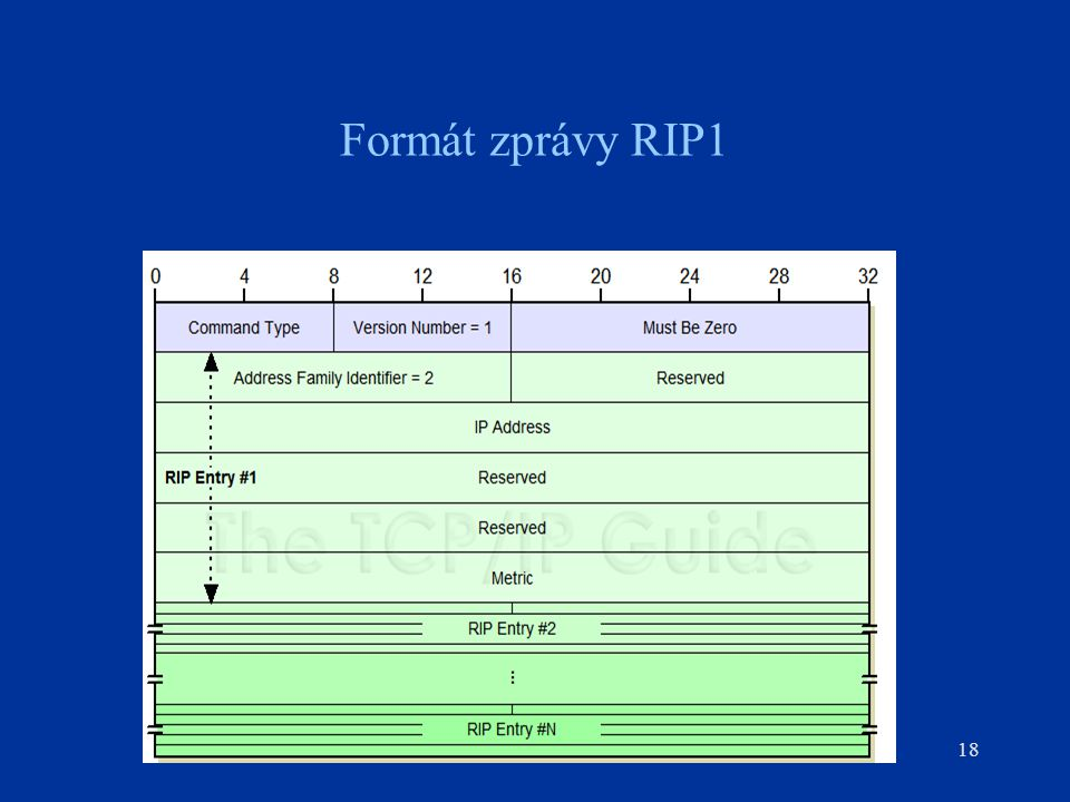 Figure 176: RIP Version 1 (RIP-1) Message Format