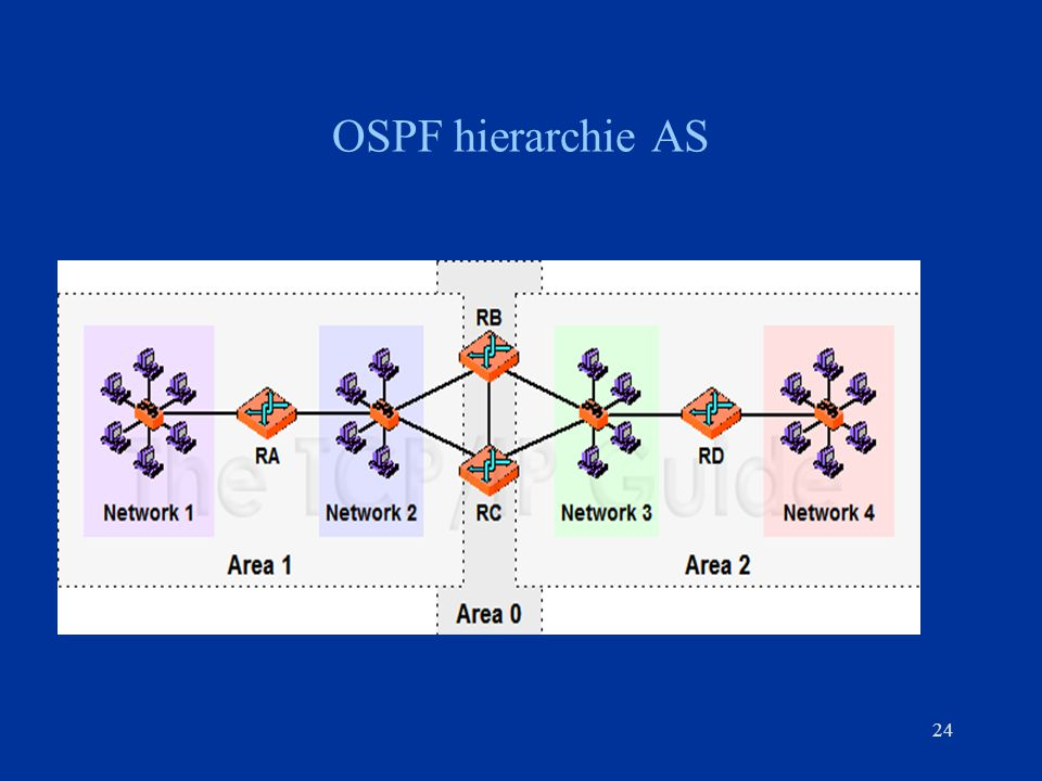 OSPF hierarchie AS