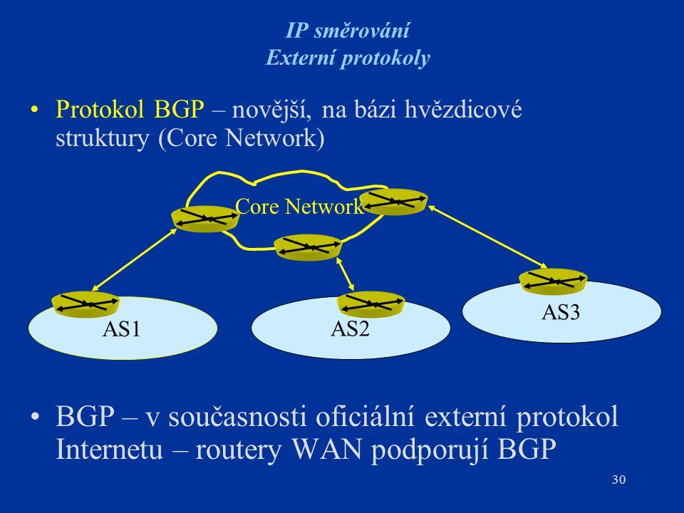 IP směrování Externí protokoly
