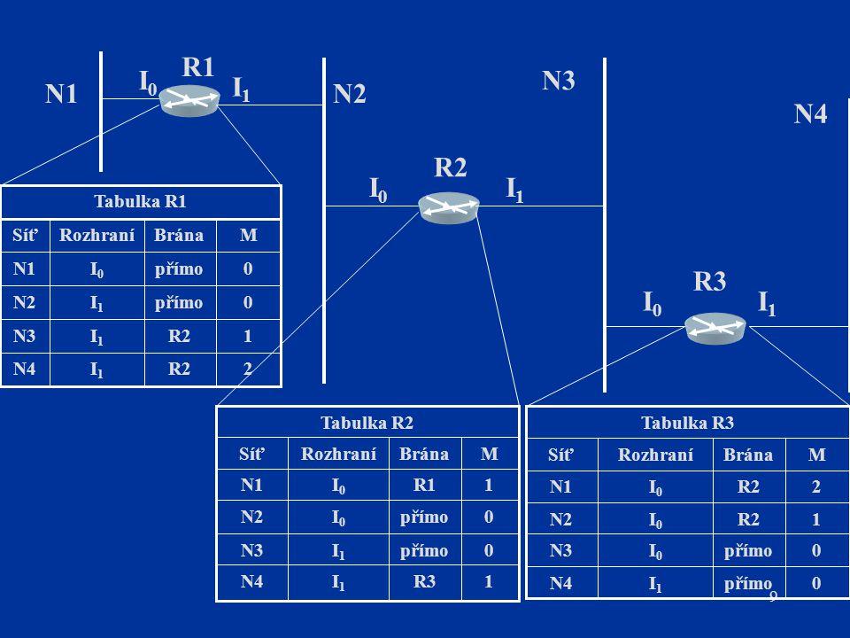 1 M R3 I1 N4 přímo N3 I0 N2 R1 N1 Brána Rozhraní Síť Tabulka R2 2 R2 Tabulka R3 Tabulka R1