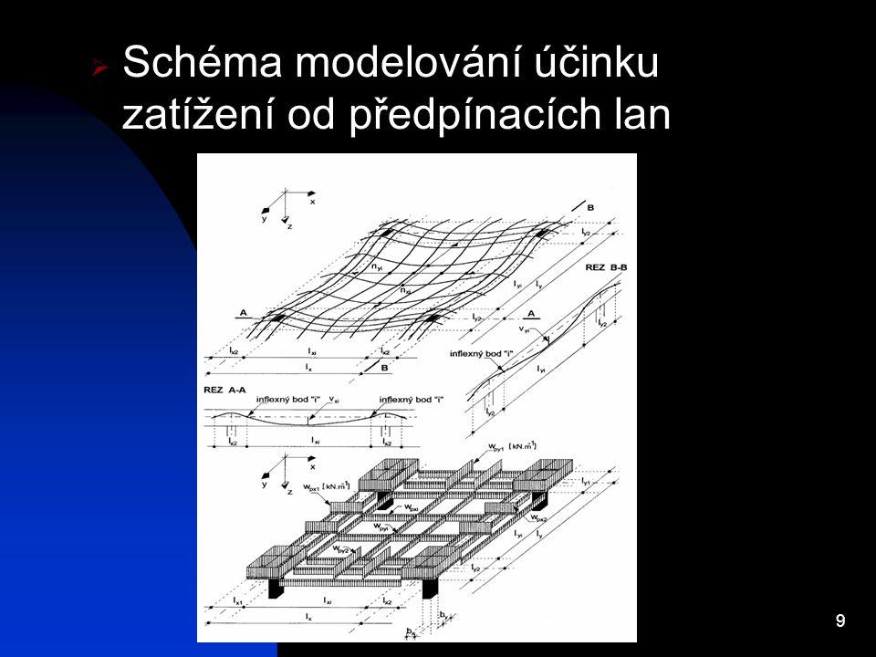 Schéma modelování účinku zatížení od předpínacích lan