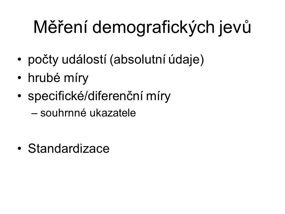 Měření demografických jevů