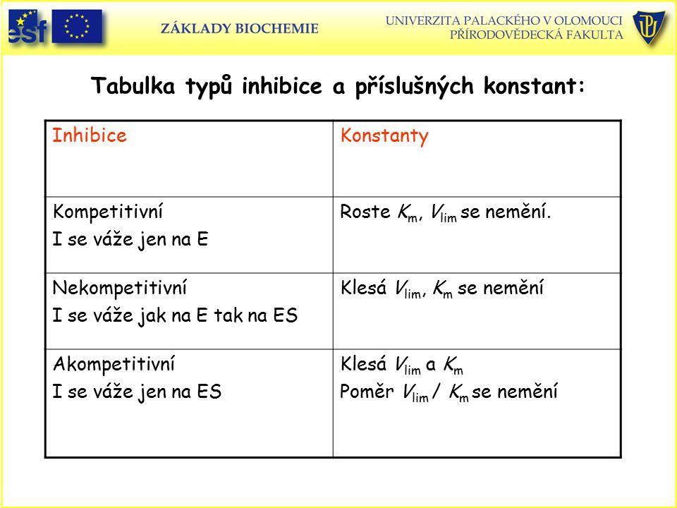 Tabulka typů inhibice a příslušných konstant: