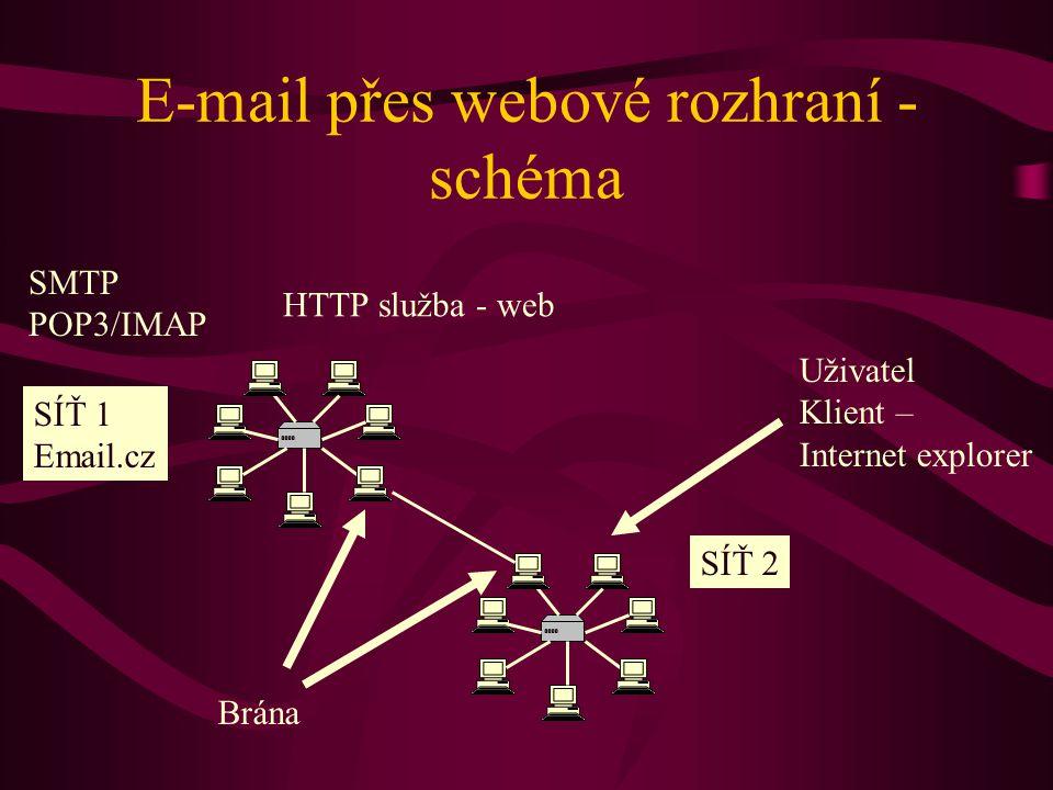 E-mail přes webové rozhraní - schéma