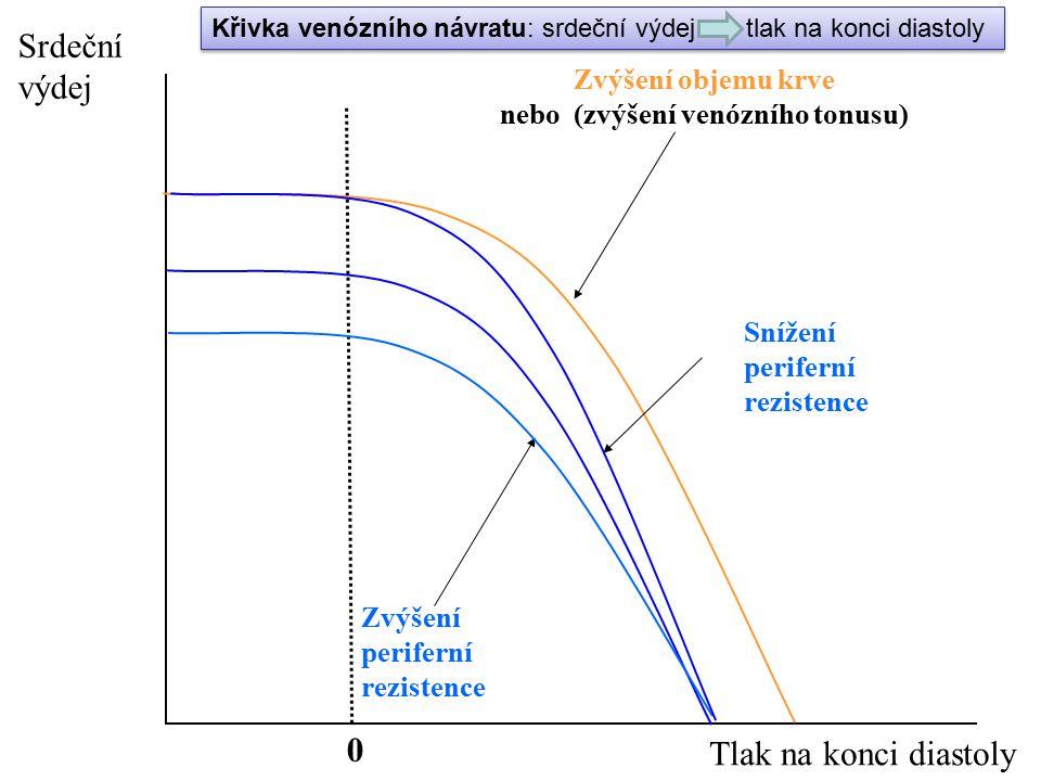 nebo (zvýšení venózního tonusu)