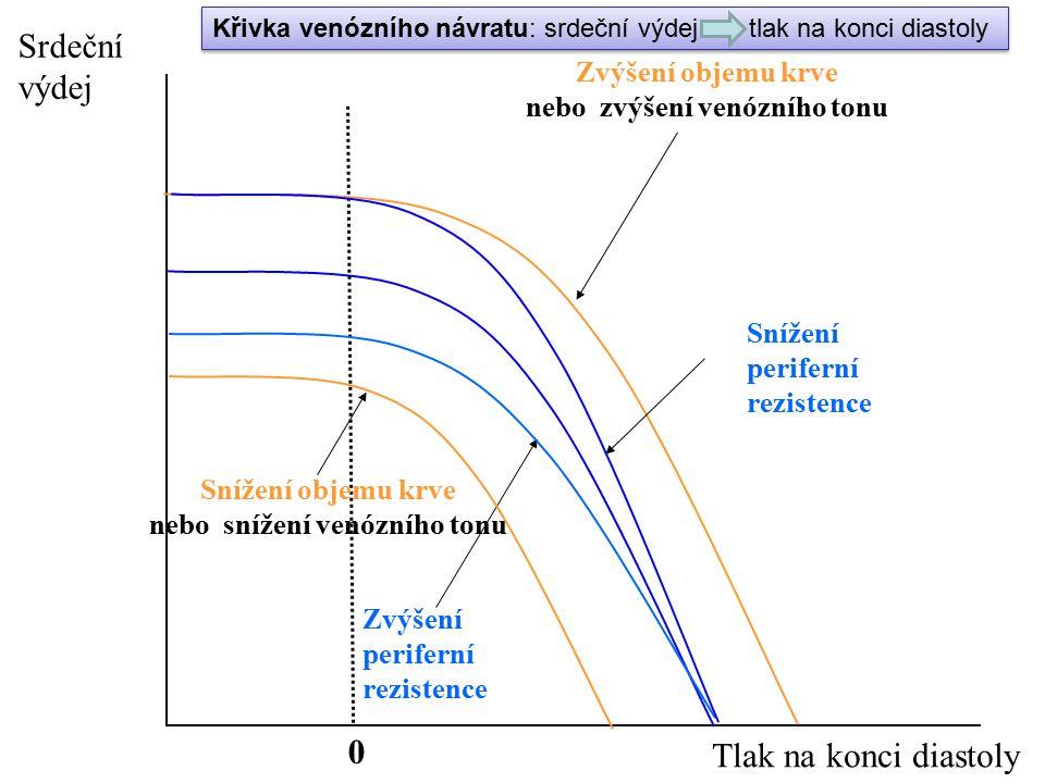 nebo zvýšení venózního tonu nebo snížení venózního tonu