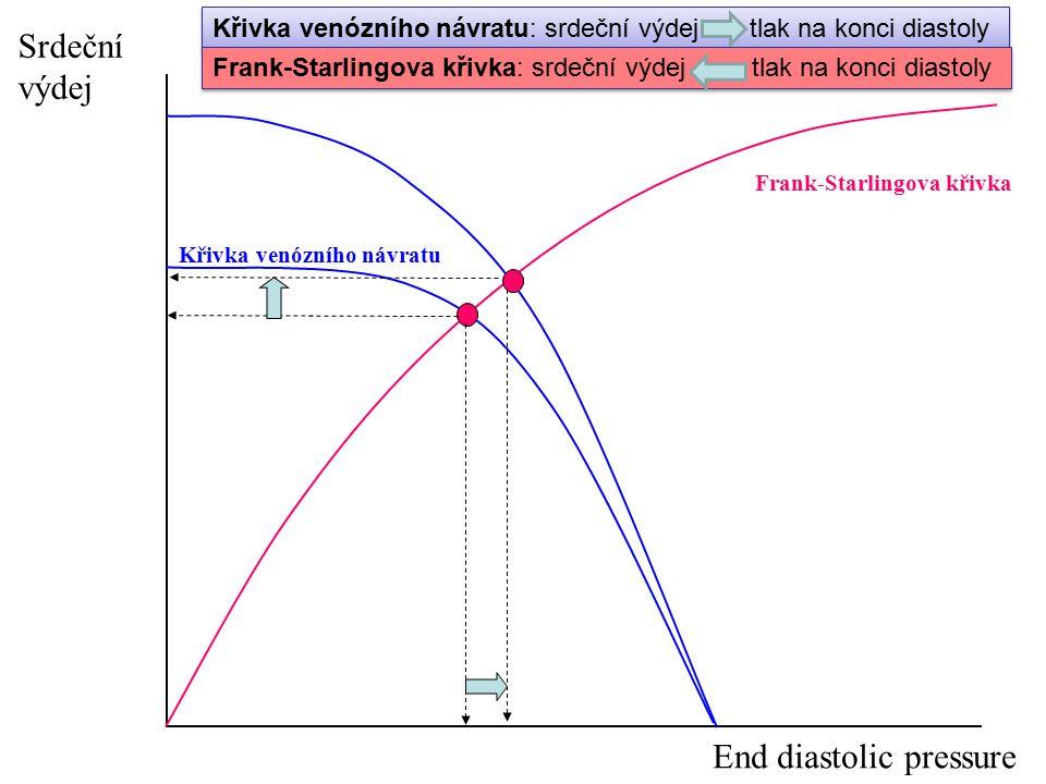 End diastolic pressure