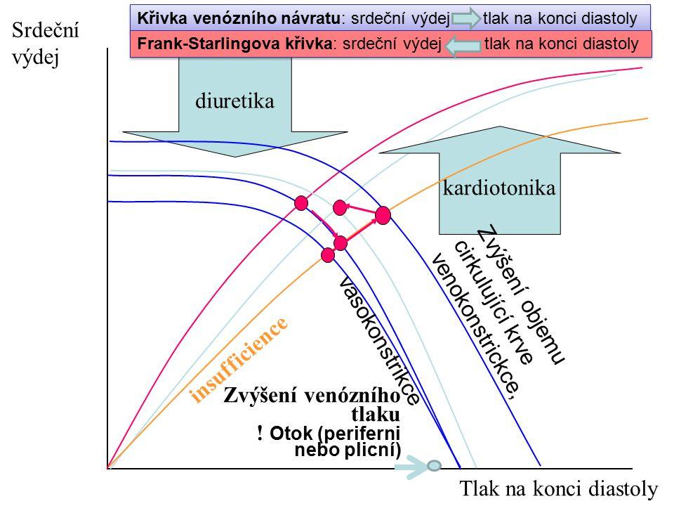 Zvýšení objemu cirkulující krve venokonstrickce,