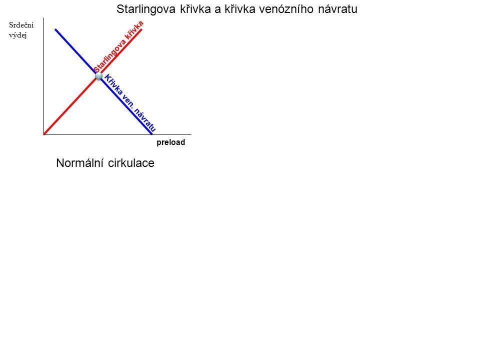 Starlingova křivka a křivka venózního návratu