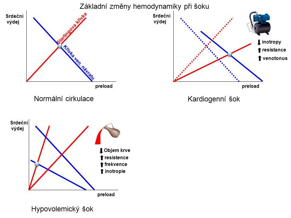 Základní změny hemodynamiky při šoku