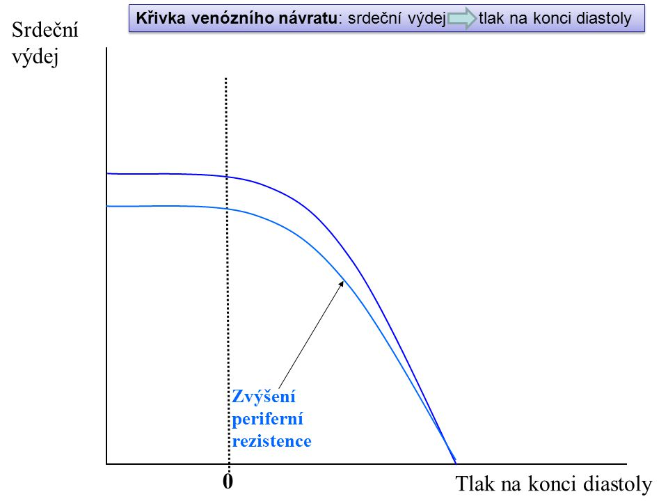 Srdeční výdej Tlak na konci diastoly Zvýšení periferní rezistence
