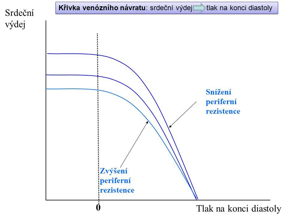 Srdeční výdej Tlak na konci diastoly Snížení periferní rezistence