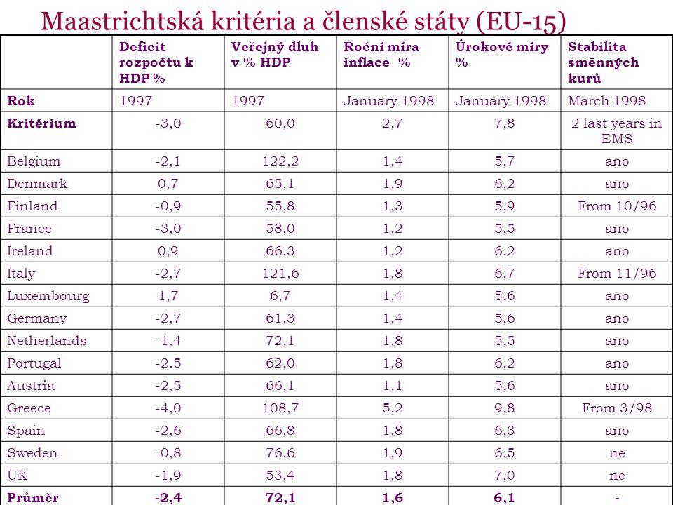 Maastrichtská kritéria a členské státy (EU-15)