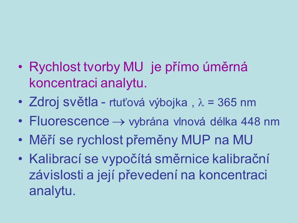 Rychlost tvorby MU je přímo úměrná koncentraci analytu.