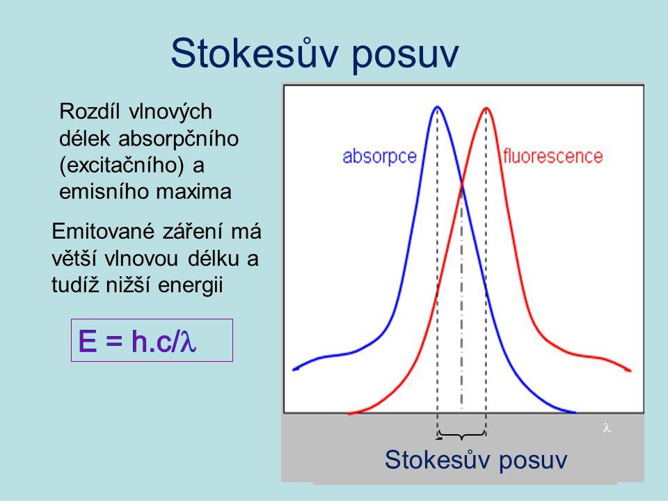 Stokesův posuv Stokesův posuv.  Rozdíl vlnových délek absorpčního (excitačního) a emisního maxima.