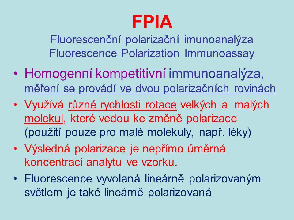 FPIA Fluorescenční polarizační imunoanalýza Fluorescence Polarization Immunoassay
