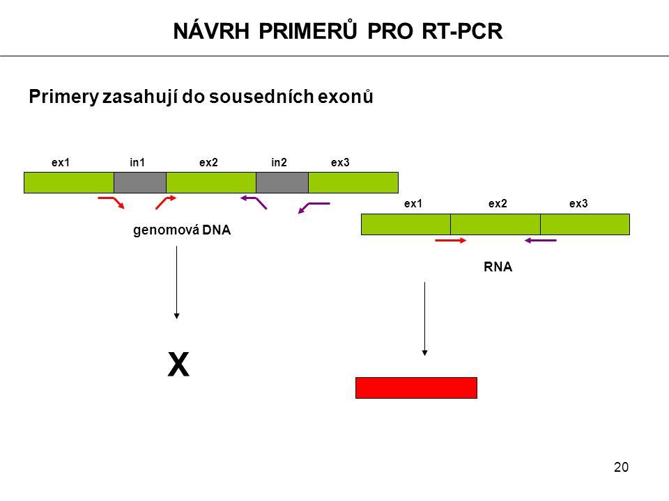 X NÁVRH PRIMERŮ PRO RT-PCR Primery zasahují do sousedních exonů
