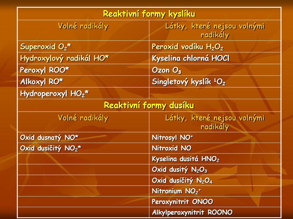 Reaktivní formy kyslíku Reaktivní formy dusíku