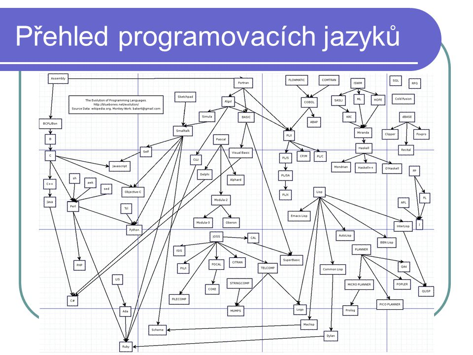Přehled programovacích jazyků