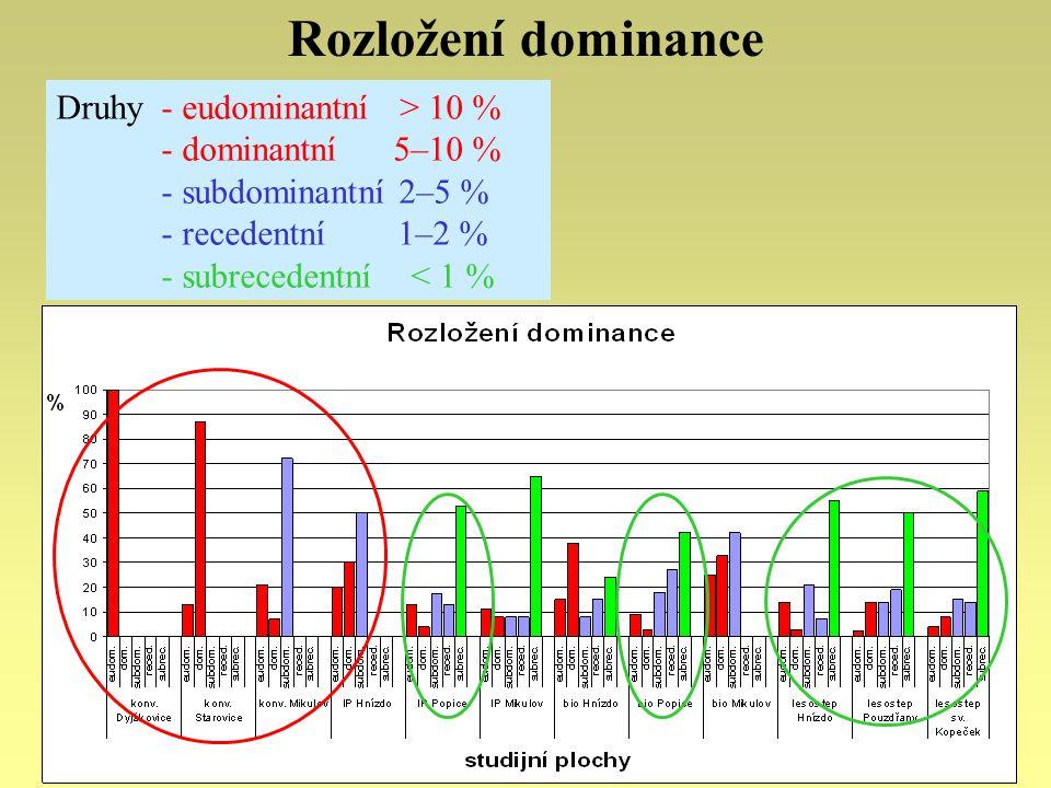 Rozložení dominance Druhy - eudominantní > 10 % - dominantní 5–10 %