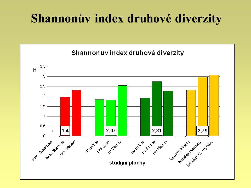 Shannonův index druhové diverzity