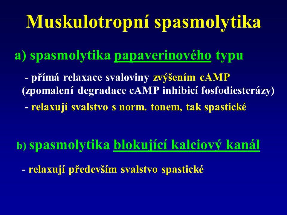 Muskulotropní spasmolytika