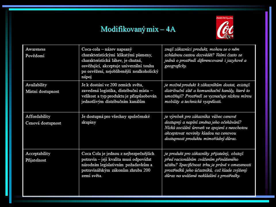 Modifikovaný mix – 4A Awareness Povědomí