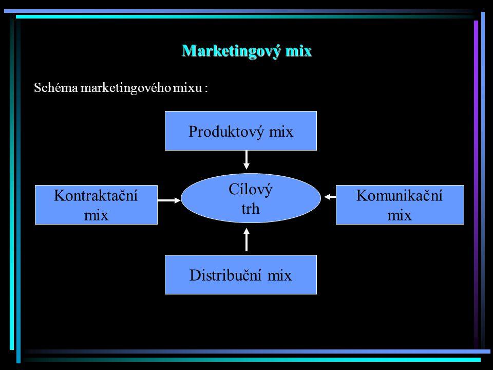 Marketingový mix Produktový mix Cílový trh Kontraktační mix