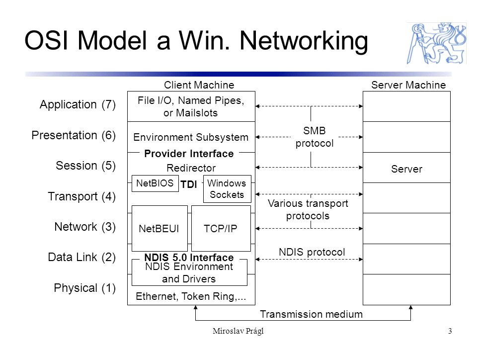 OSI Model a Win. Networking