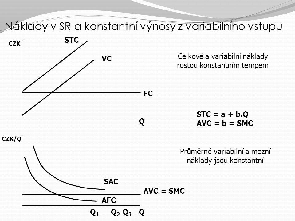 Náklady v SR a konstantní výnosy z variabilního vstupu
