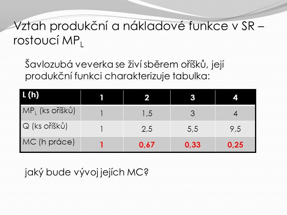 Vztah produkční a nákladové funkce v SR – rostoucí MPL