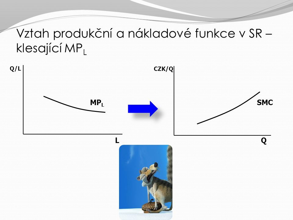 Vztah produkční a nákladové funkce v SR – klesající MPL