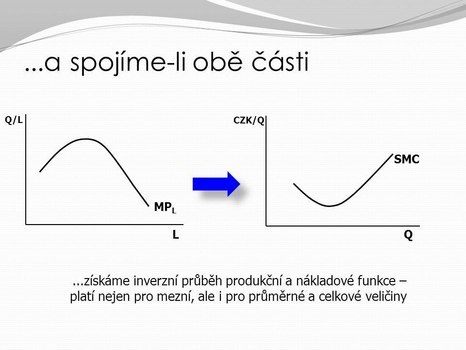 ...a spojíme-li obě části Q/L. CZK/Q. SMC. MPL. L. Q.