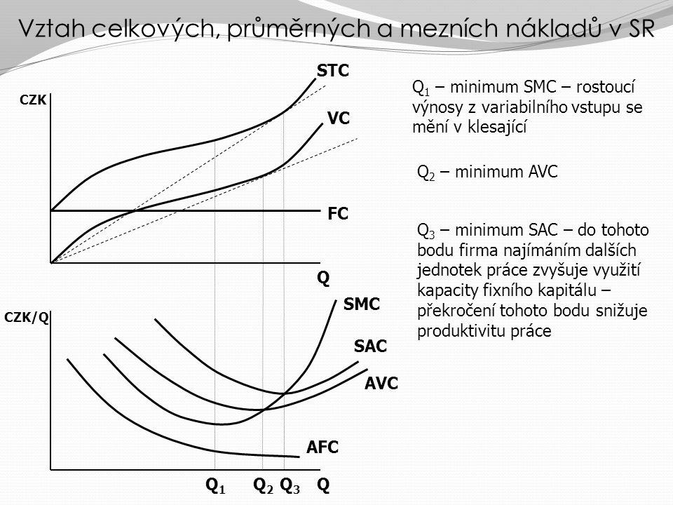 Vztah celkových, průměrných a mezních nákladů v SR