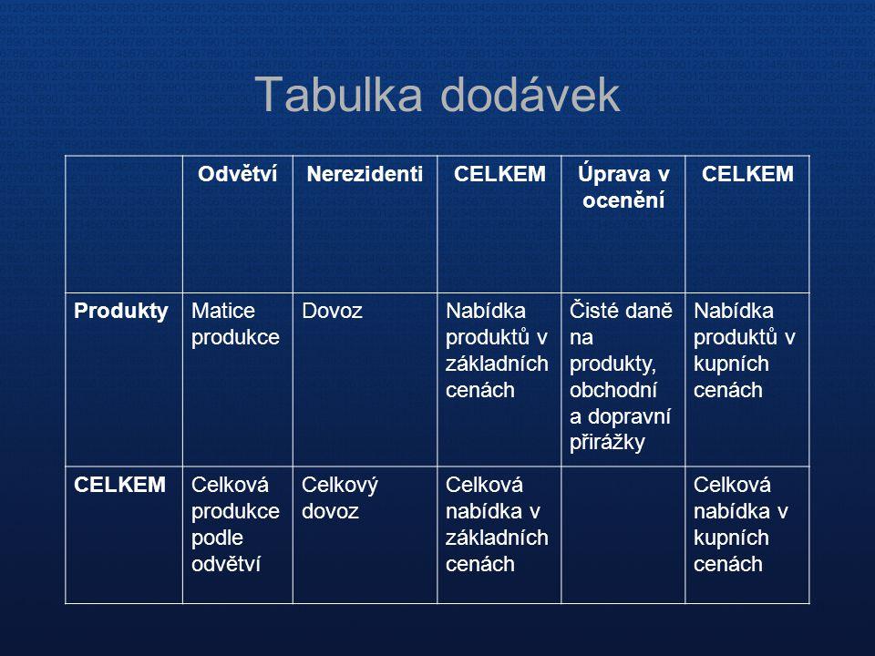 Tabulka dodávek Odvětví Nerezidenti CELKEM Úprava v ocenění Produkty