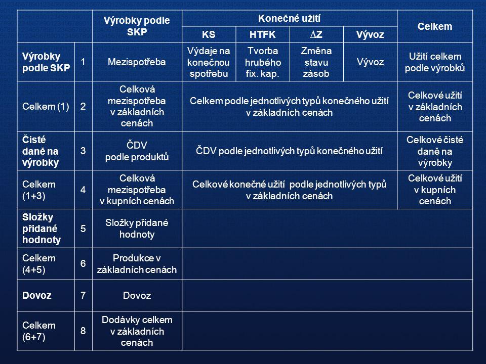 Výrobky podle SKP Konečné užití Celkem KS HTFK ∆Z Vývoz