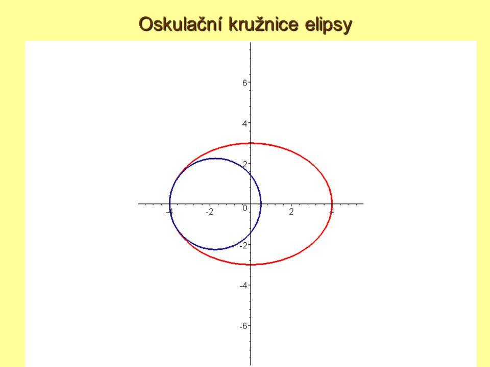 Oskulační kružnice elipsy