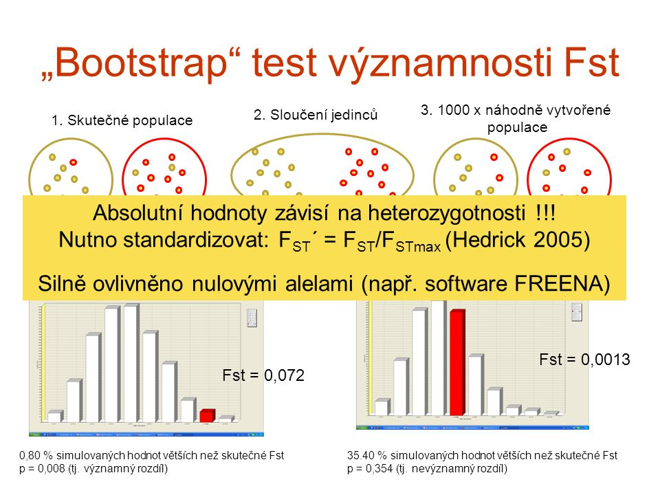 """Bootstrap test významnosti Fst"