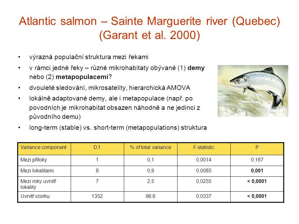 Atlantic salmon – Sainte Marguerite river (Quebec) (Garant et al. 2000)
