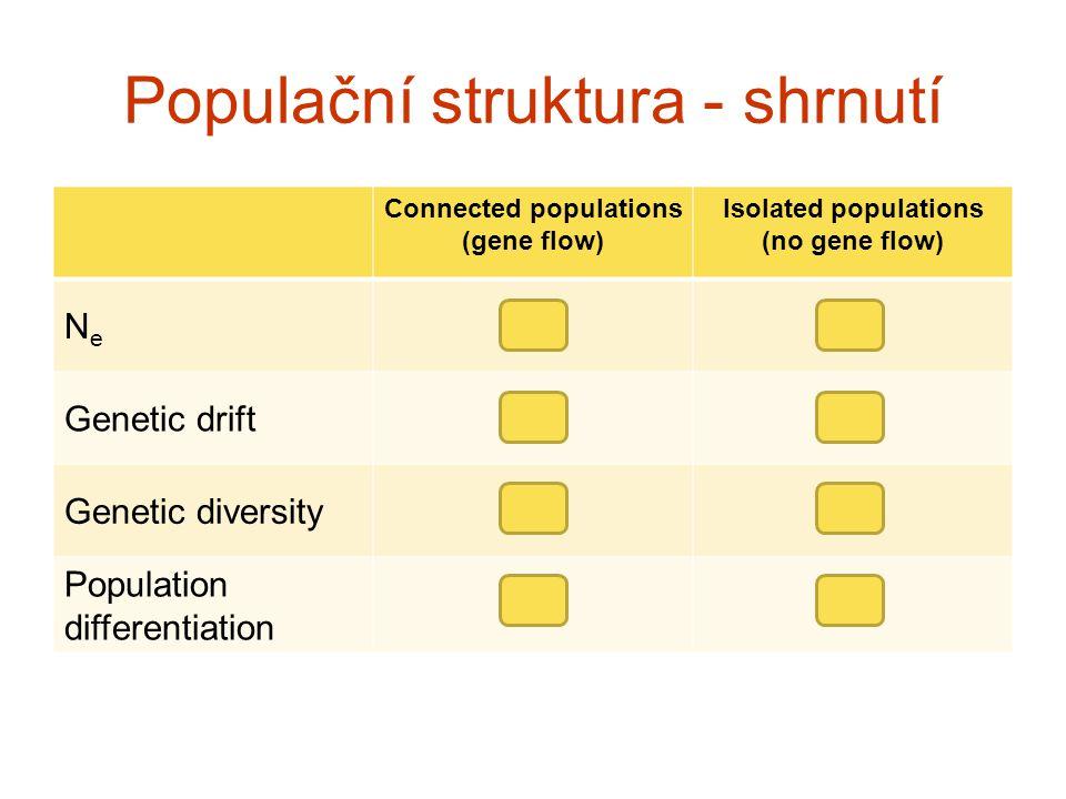 Populační struktura - shrnutí
