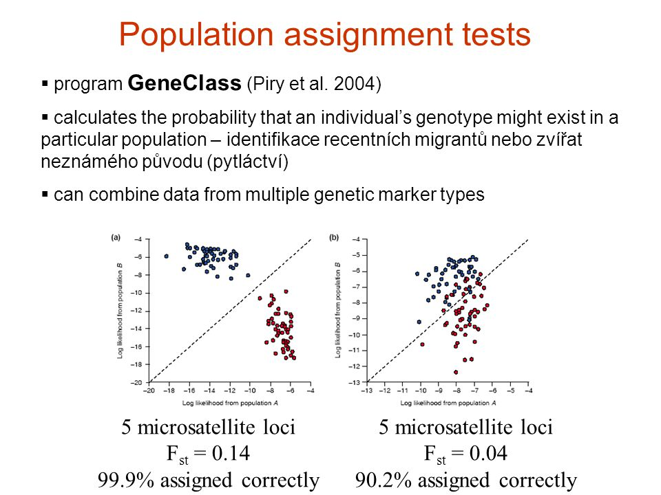Population assignment tests