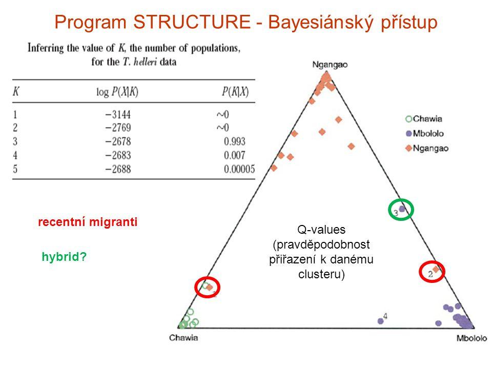 Program STRUCTURE - Bayesiánský přístup