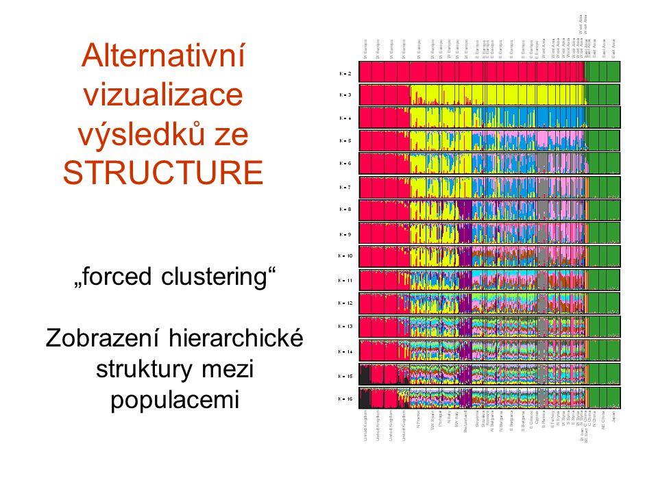 Alternativní vizualizace výsledků ze STRUCTURE