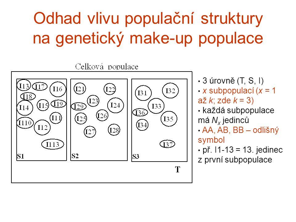 Odhad vlivu populační struktury na genetický make-up populace