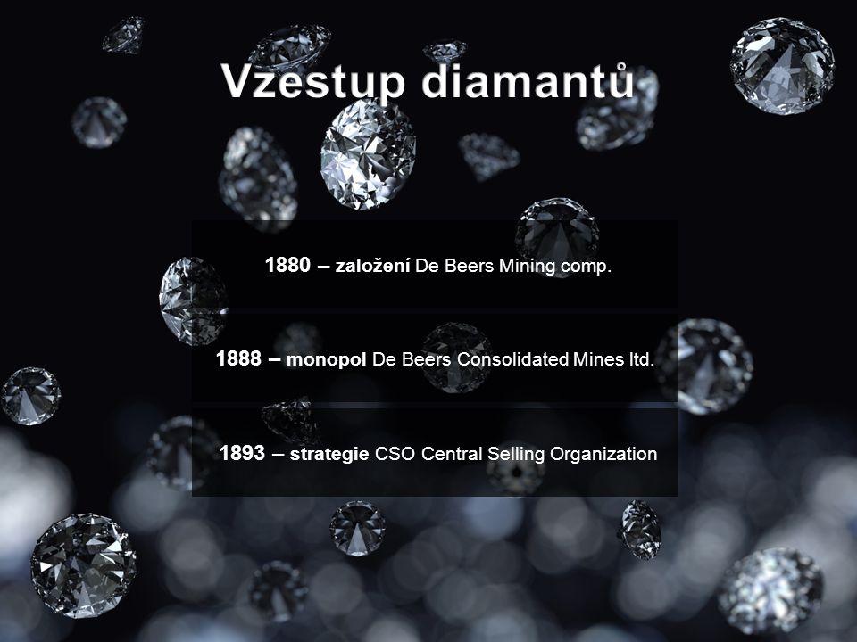 Vzestup diamantů 1880 – založení De Beers Mining comp.