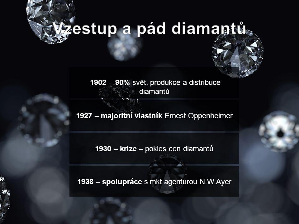 Vzestup a pád diamantů 1902 - 90% svět. produkce a distribuce diamantů