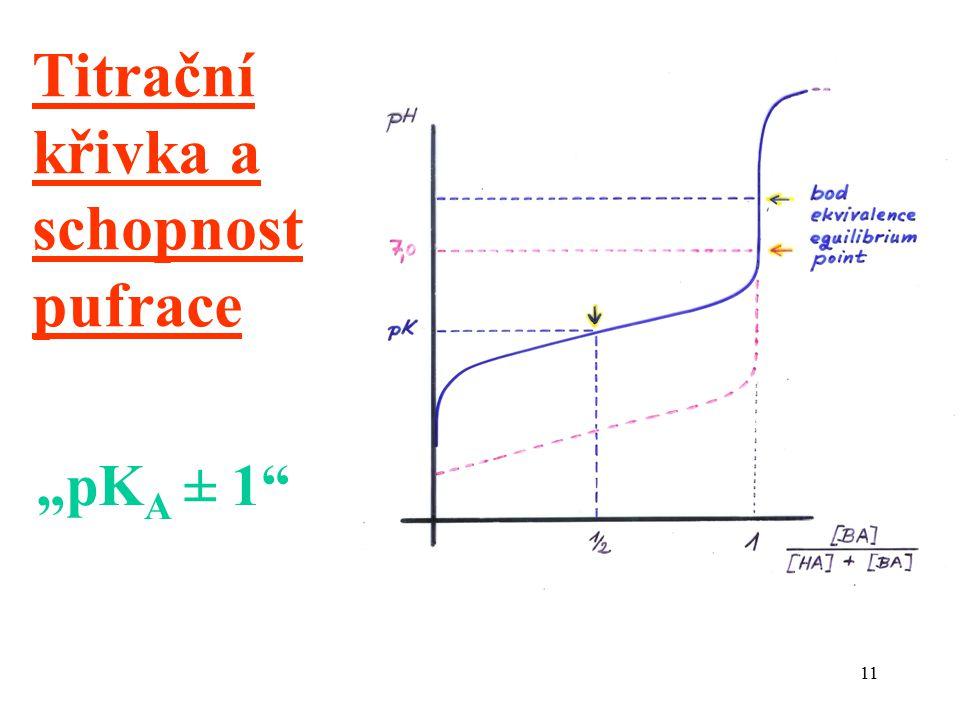 """Titrační křivka a schopnost pufrace """"pKA ± 1"""